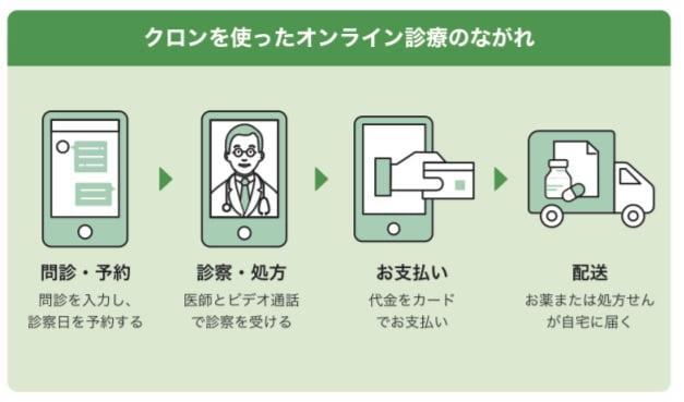 オンライン診療アプリ「curon」