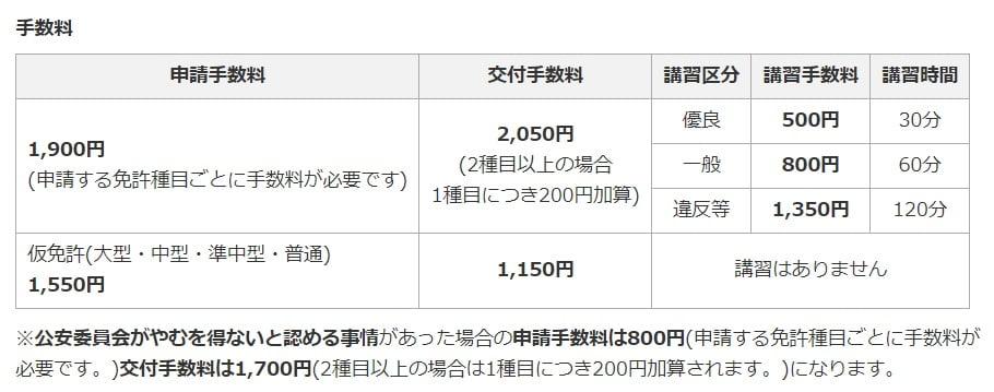 埼玉県の免許更新の料金表